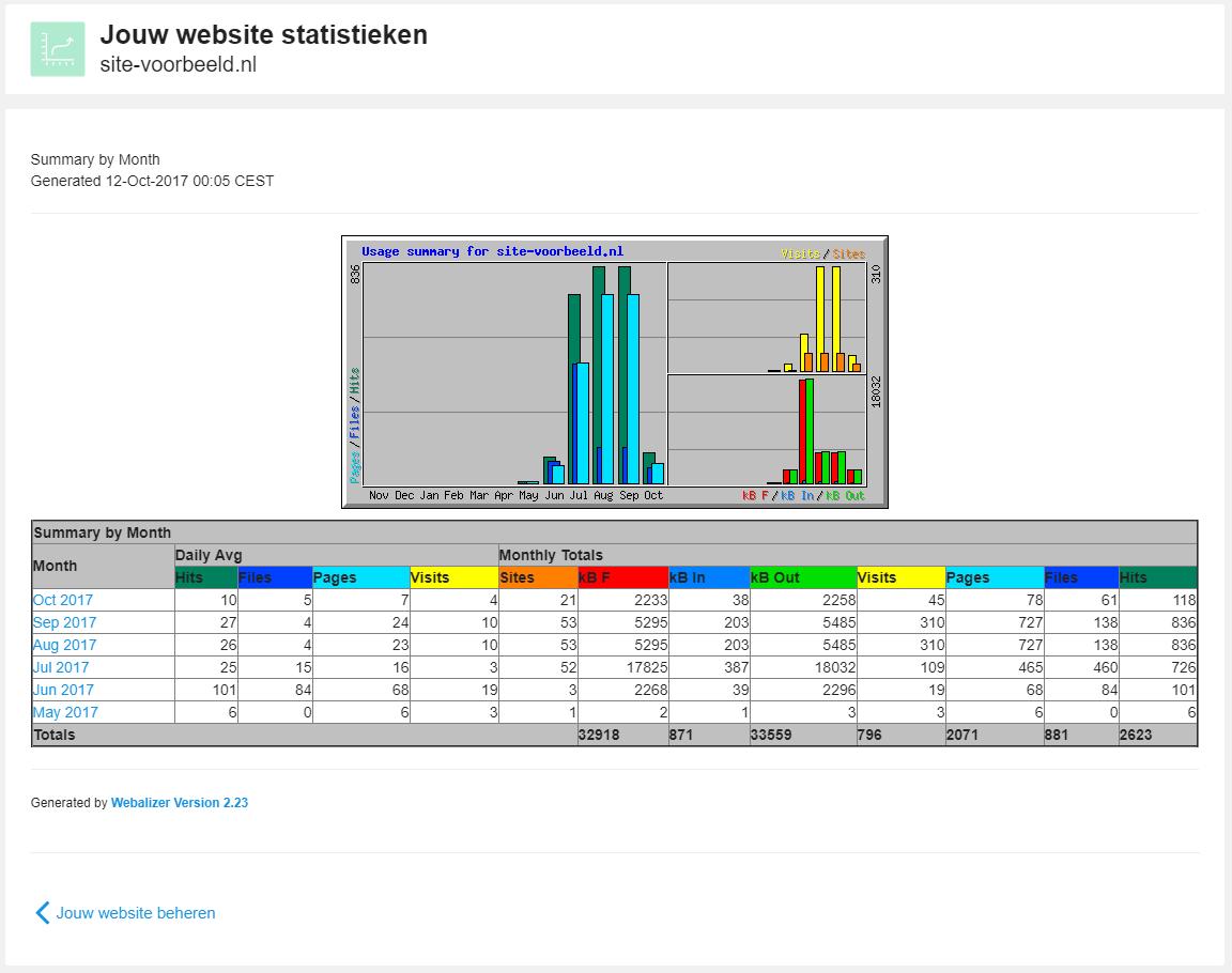 Statistieken van je website