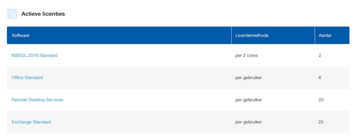 actieve Microsoft licenties
