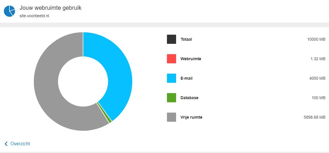 hier zie je de totale webruimte van je webhostingpakket